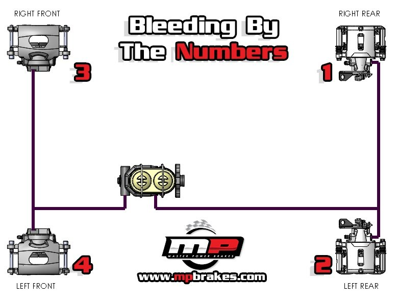Bleeding by The Numbers