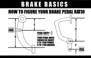 Brake Pedal Ratio