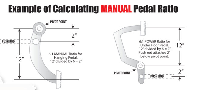 calculating manual pedal ratio