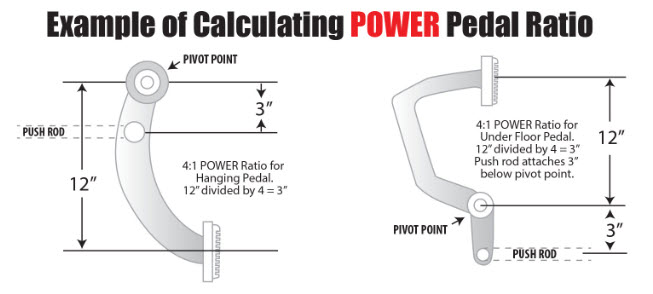 calculating power pedal ratio