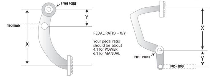 pedal ratio calculations