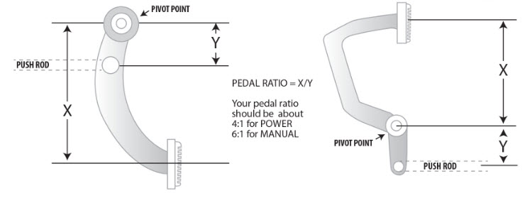 pedal ratio calculations